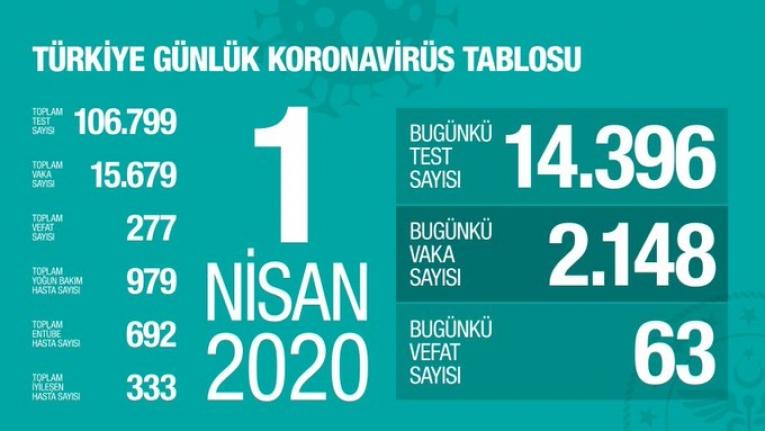 Türkiye'de Koronavirüs Vaka Sayısı 15 Bin 679, Ölü Sayısı 277