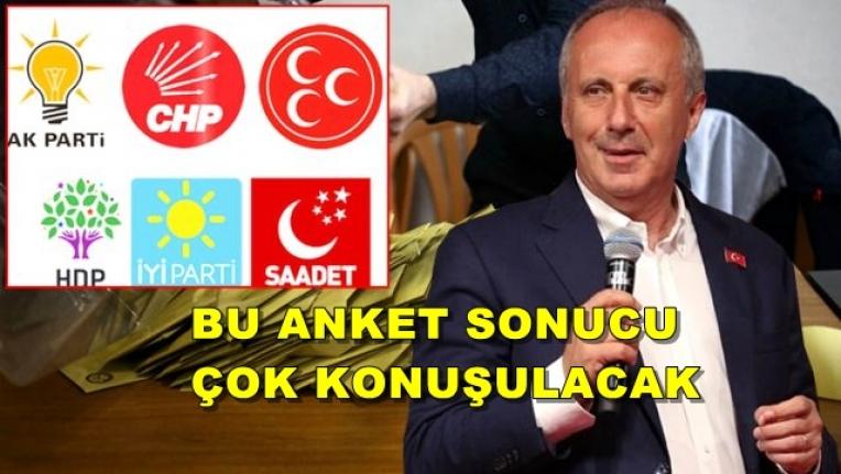 Muharrem İnce'nin Partisi CHP Oylarının Yarısını Alabilir!
