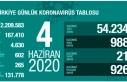 Türkiye'de Koronavirüs Vaka Sayısı 900'ün...