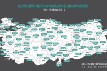 İllere Göre Haftalık 100 Bin Kişide Görülen Vaka Sayısını Açıklandı! Vaka Sayısı Muğla'da 242,31 Oldu