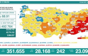 Türkiye'de 22 Eylül Koronavirüs Tablosu Açıklandı: 242 Vefat, 28 Bin 168 Yeni Vaka