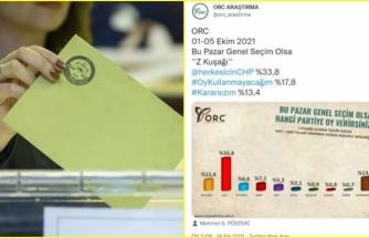 ORC Araştırma'dan Önemli Z Kuşağı Anketi! CHP Farkı Açıyor
