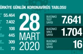 Koronavirüsten Ölenlerin Sayısı 108'e Vaka Sayısı 7402'ye Yükseldi!