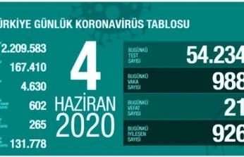 Türkiye'de Koronavirüs Vaka Sayısı 900'ün Üzerine Çıktı!