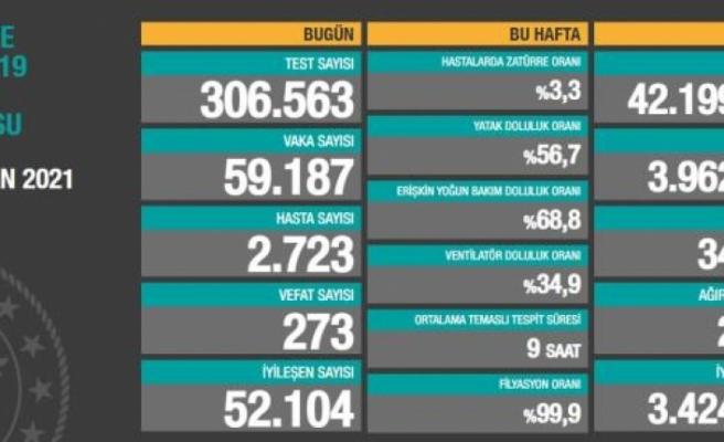Türkiye'nin 13 Nisan Günü Koronavirüs Karnesi: 273 Vefat, 59 Bin 187 Yeni Vaka!